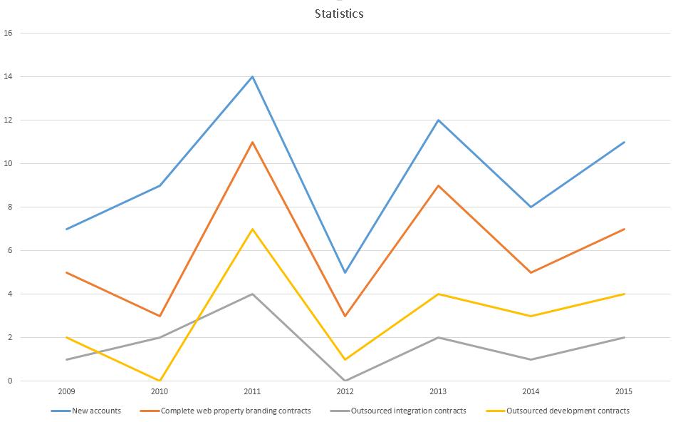 program-statistics-1